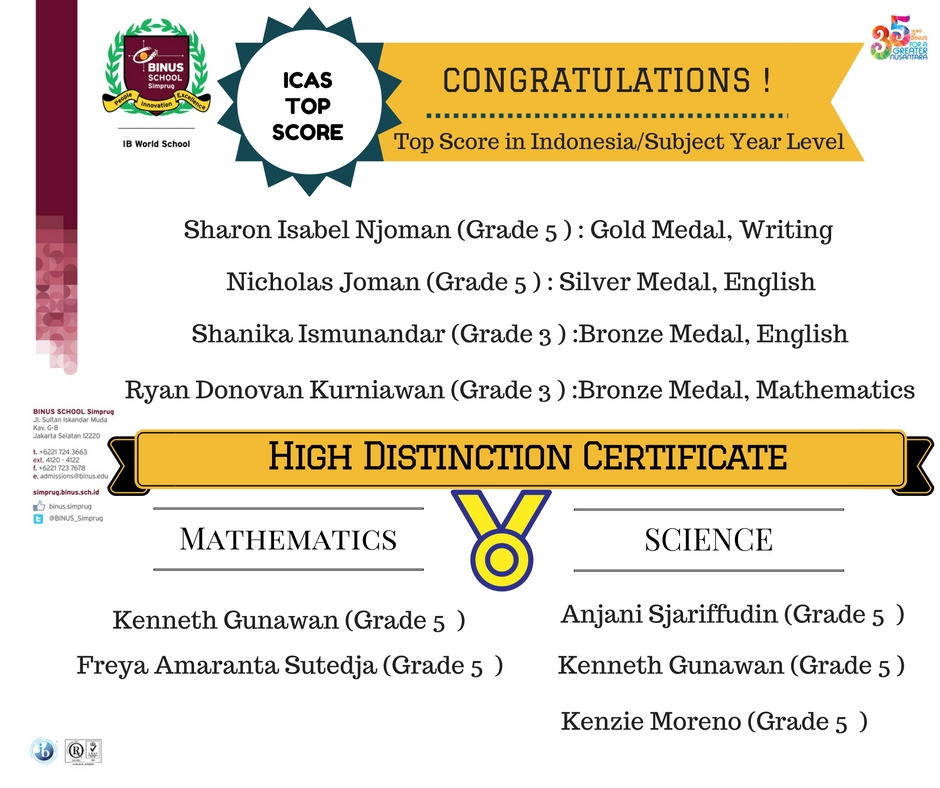 CONGRATULATIONS TO ELEMENTARY STUDENTS FOR THE ICAS TOP SCORE